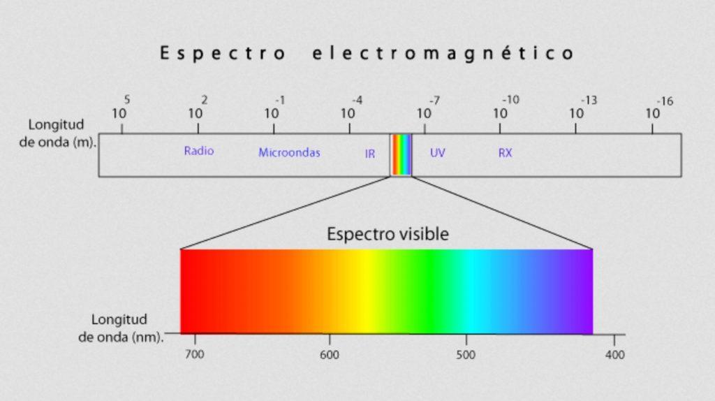 Espectro de colores visible